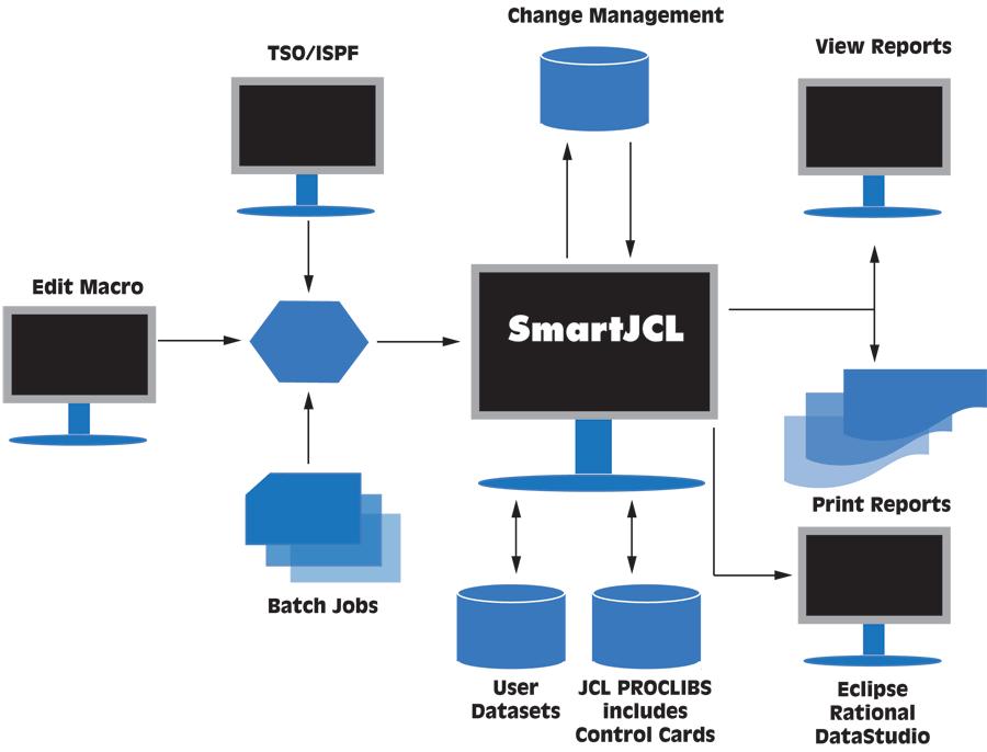 SmartJCL: The cost-effective, reliable JCL checker - segus com